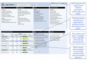 ARCHIBUS Performance Metrics Framework